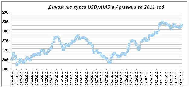 Ереван тревел курс валюты в армении