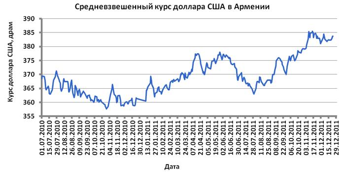 Հայաստանում ԱՄՆ դոլարի միջին կշռված փոխարժեք
