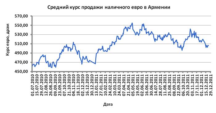 Կանխիկ եվրոյի վաճառքի միջին փոխարժեքը Հայաստանում