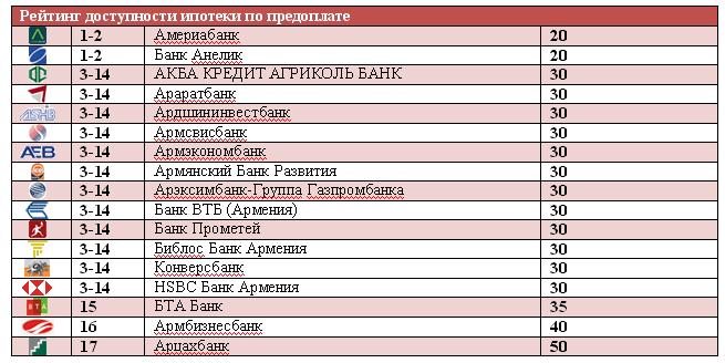 По величине предоплаты вошли 17 банков