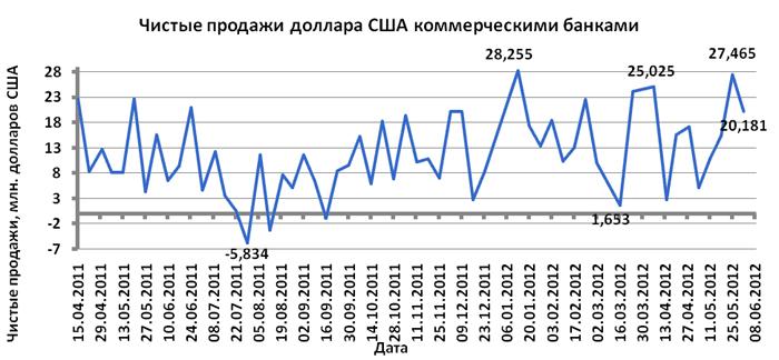 Курс евро в армении