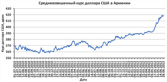 Повышение курса национальной валюты способствует