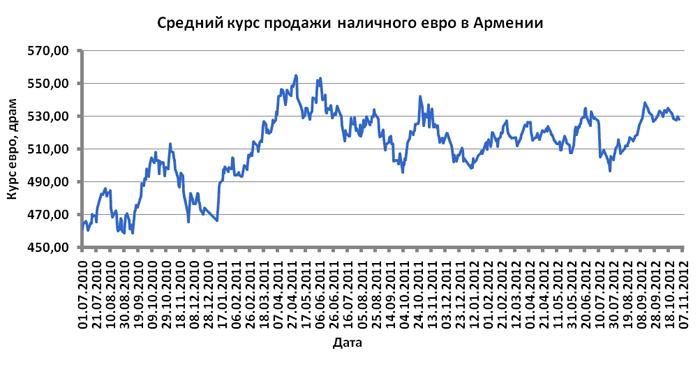 Курс евро динамика за неделю