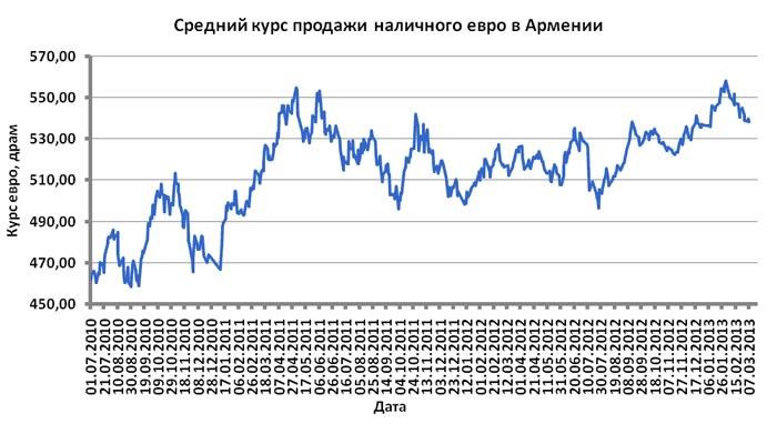 Курсы валют цб армении