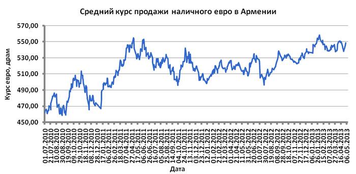 Среднемесячный курс доллара