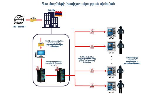 Транснациональная киберпреступная схема хищения денег из банкоматов раскрыта в Армении
