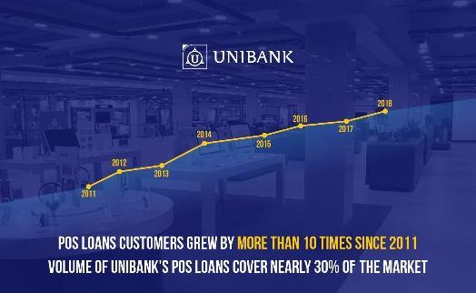 Объём выданных «Юнибанком» потребительских кредитов за I полугодие увеличился на 20%